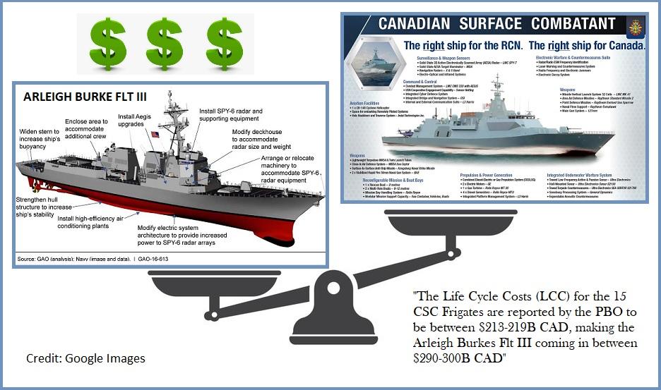 CSC vs Arleigh Burkes cost