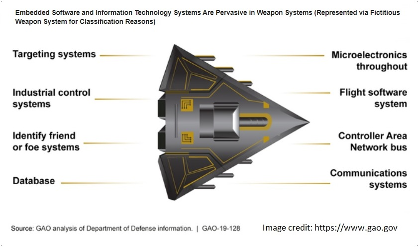 Cyber report GAO-19-128