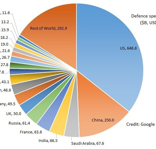 Defence spending img