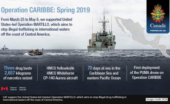Op Caribbe 2019_1