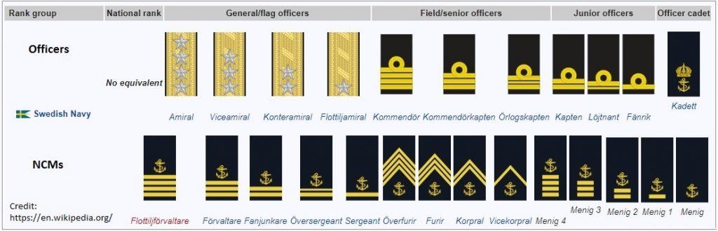 SWE Navy ranks