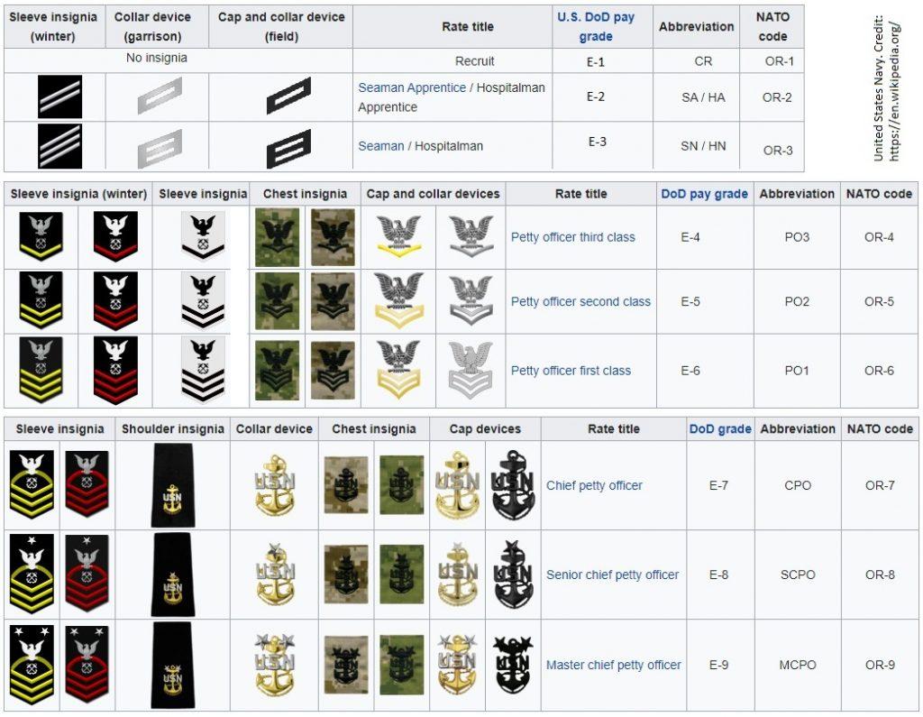 USN ranks - NCOs